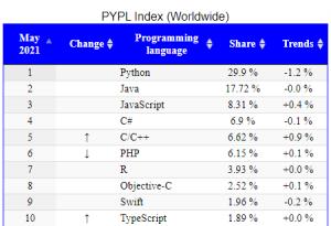 Bahasa Komputer Populer